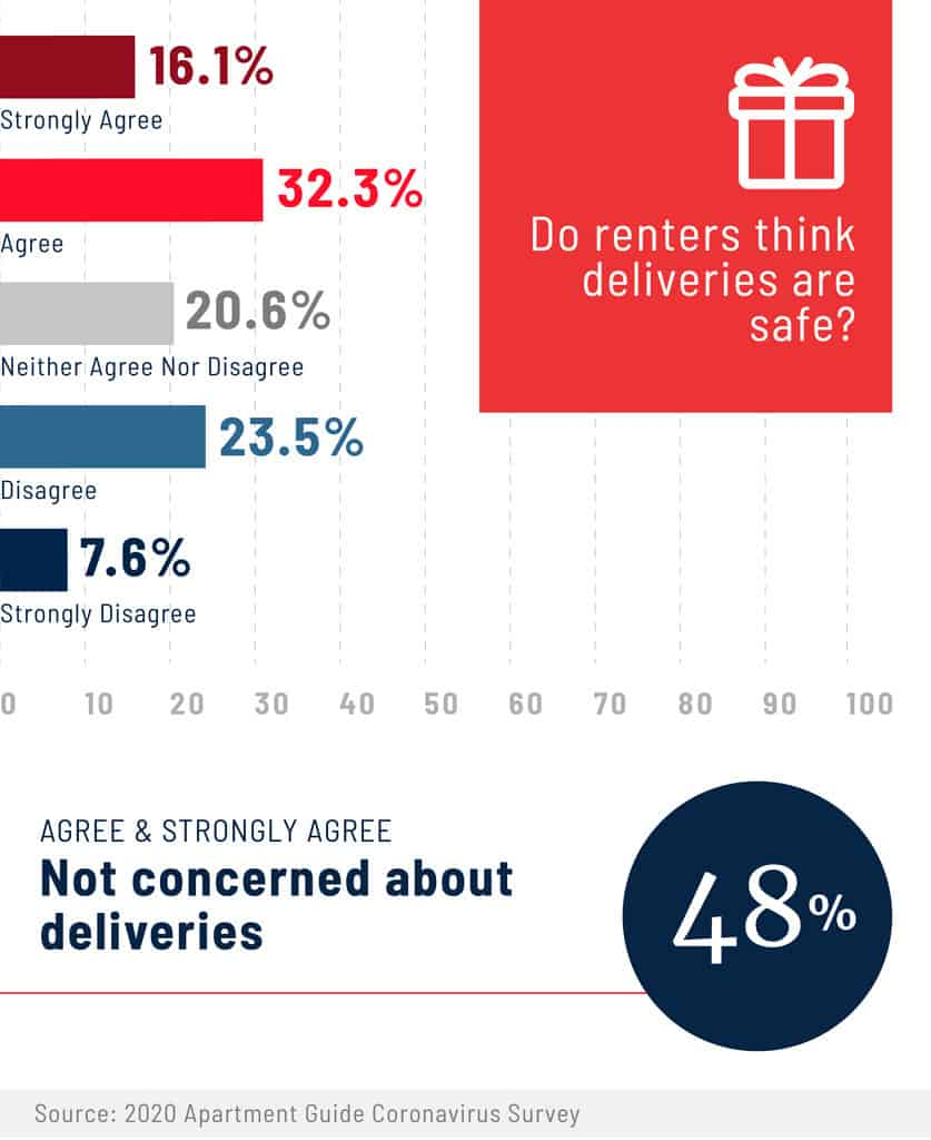 do renters think deliveries are safe graphic