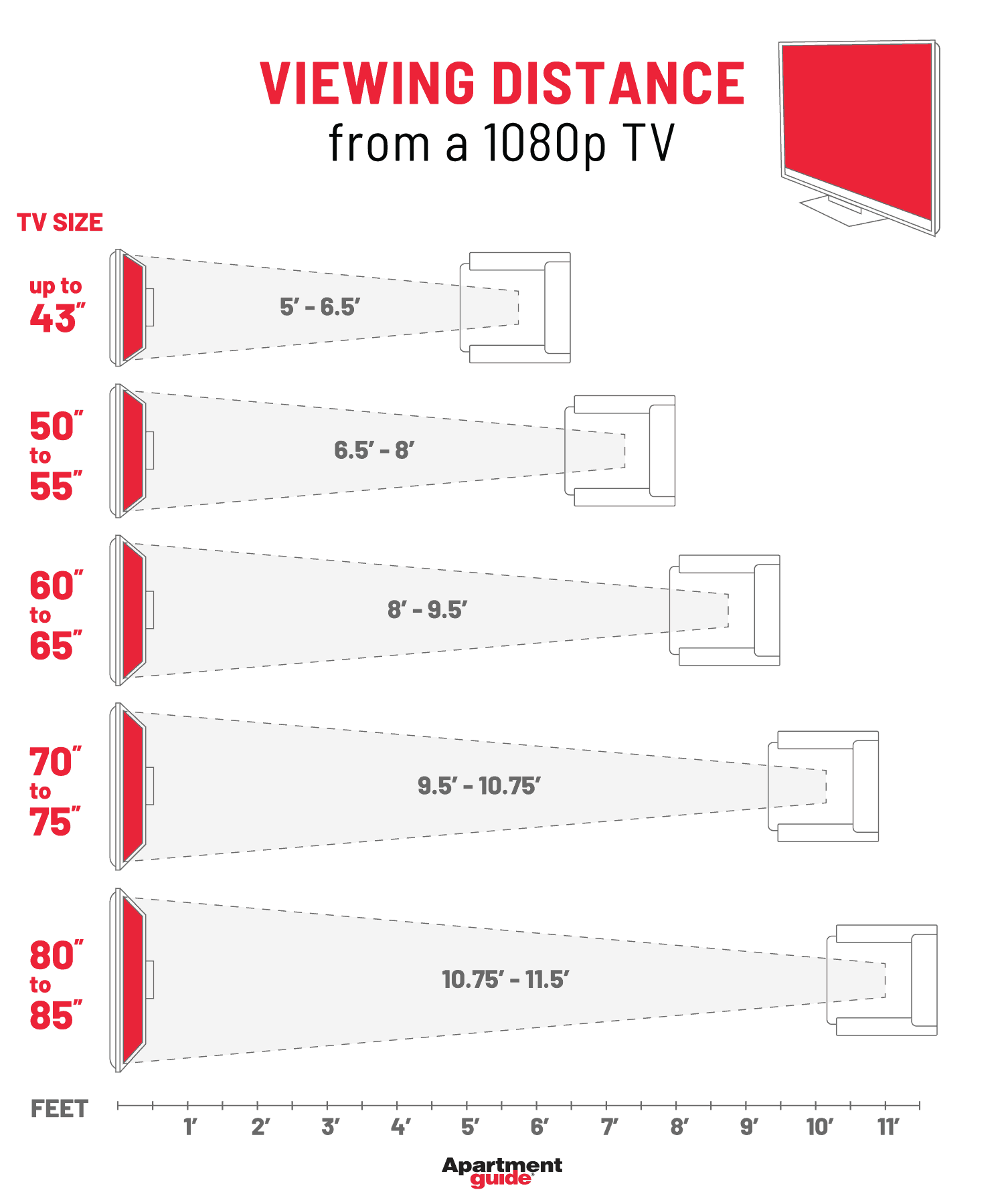 Chart that shows viewing distance from a 1080p TV