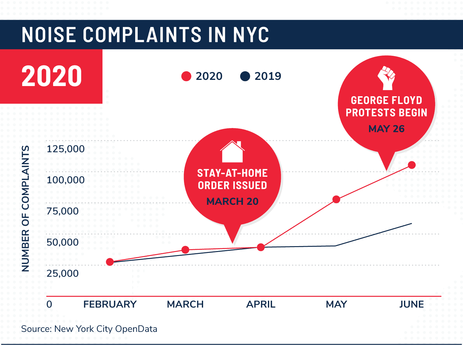 a line graph showing an increase in new york city noise complaints from 2019 to 2020