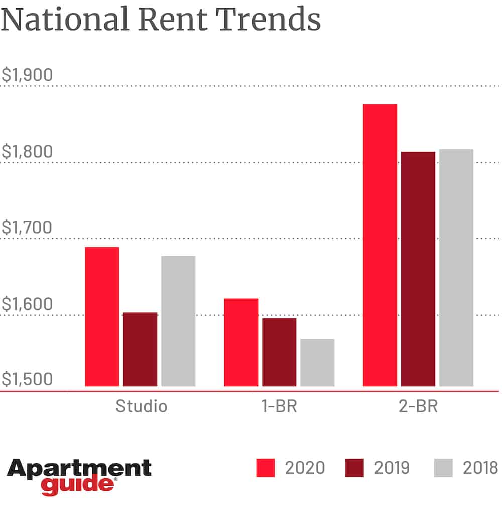 mid year rent report national average rent prices