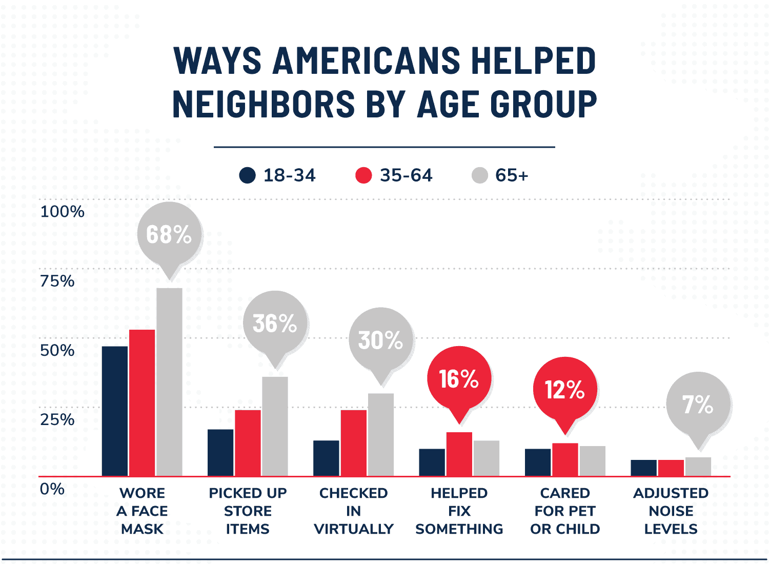 data visualization of ways Americans helped neighbors by age group