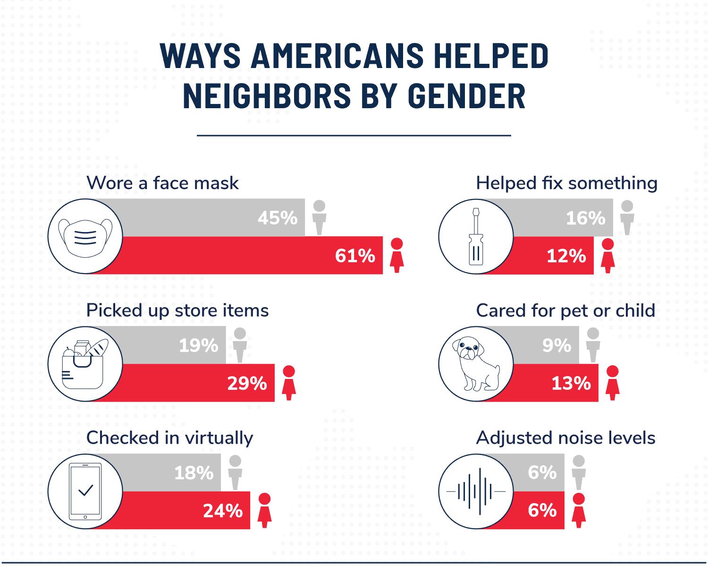data visualization of ways Americans helped neighbors by gender