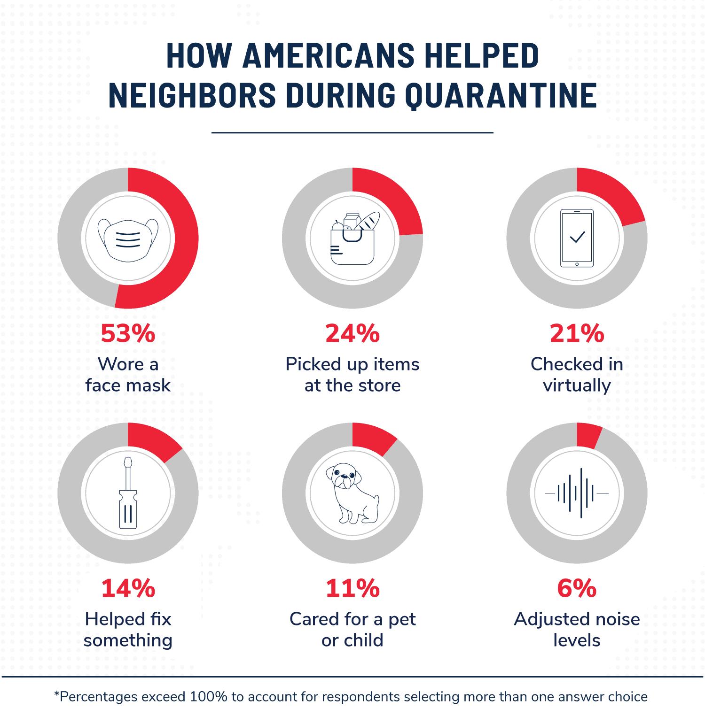 data visualization - how americans help neighbors during quarantine