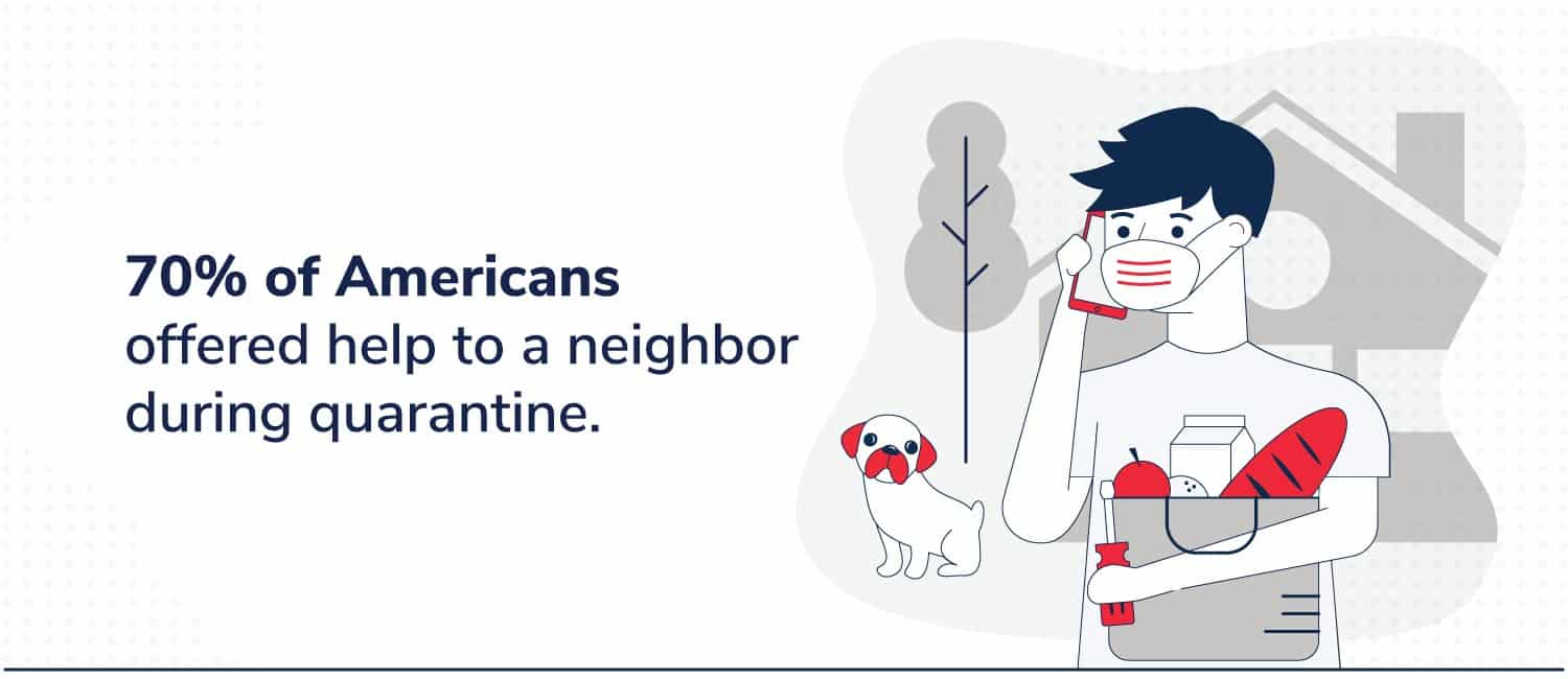 text stating that 70% of americans helped neighbors during quarantine and an illustration of someone wearing a mask + carrying groceries