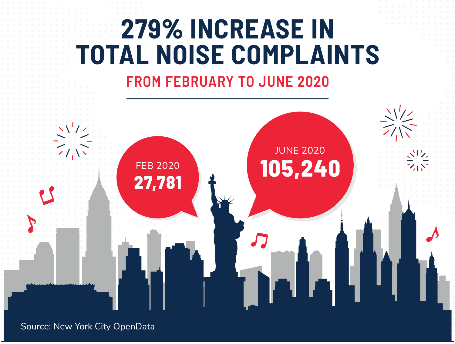 an illustration showing a 279% increase in total noise complaints in New York City from February to June 2020