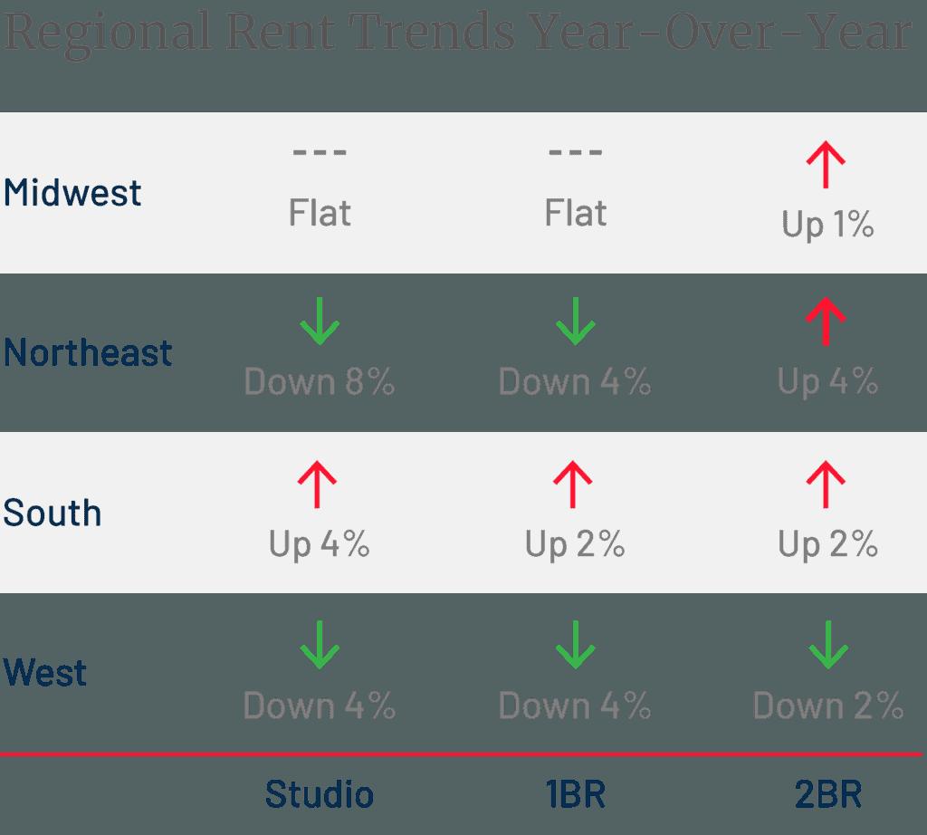 Regional Rent Trends September 2020