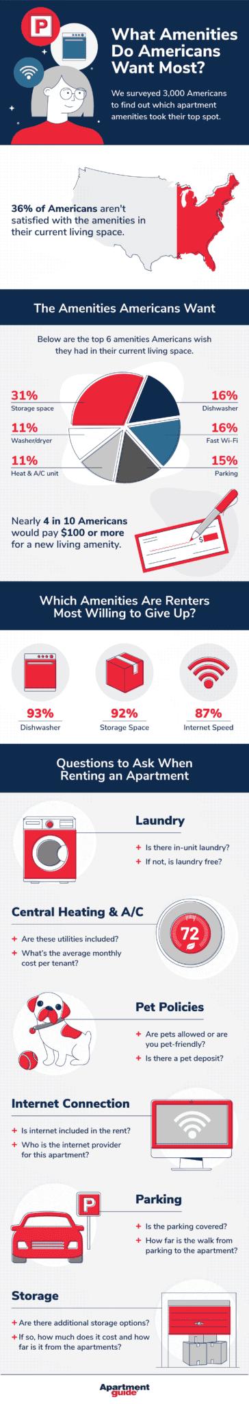 apartment amenities survey infographic