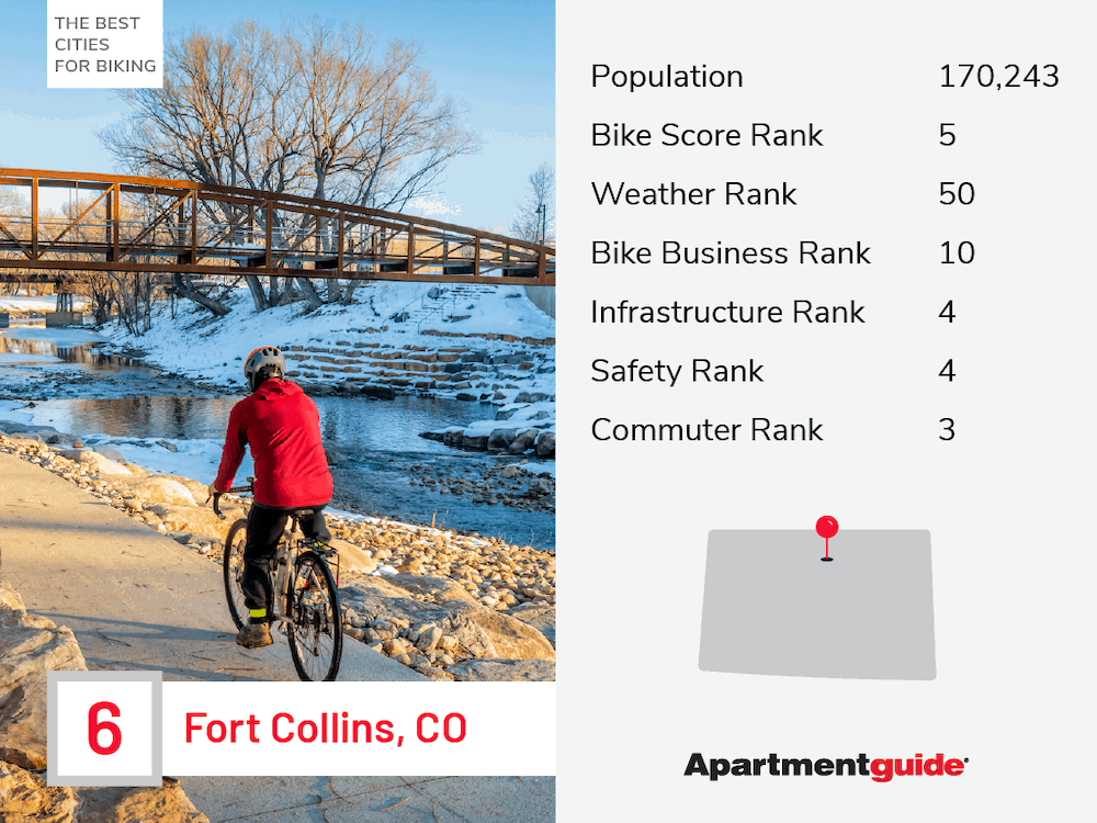 fort collins co